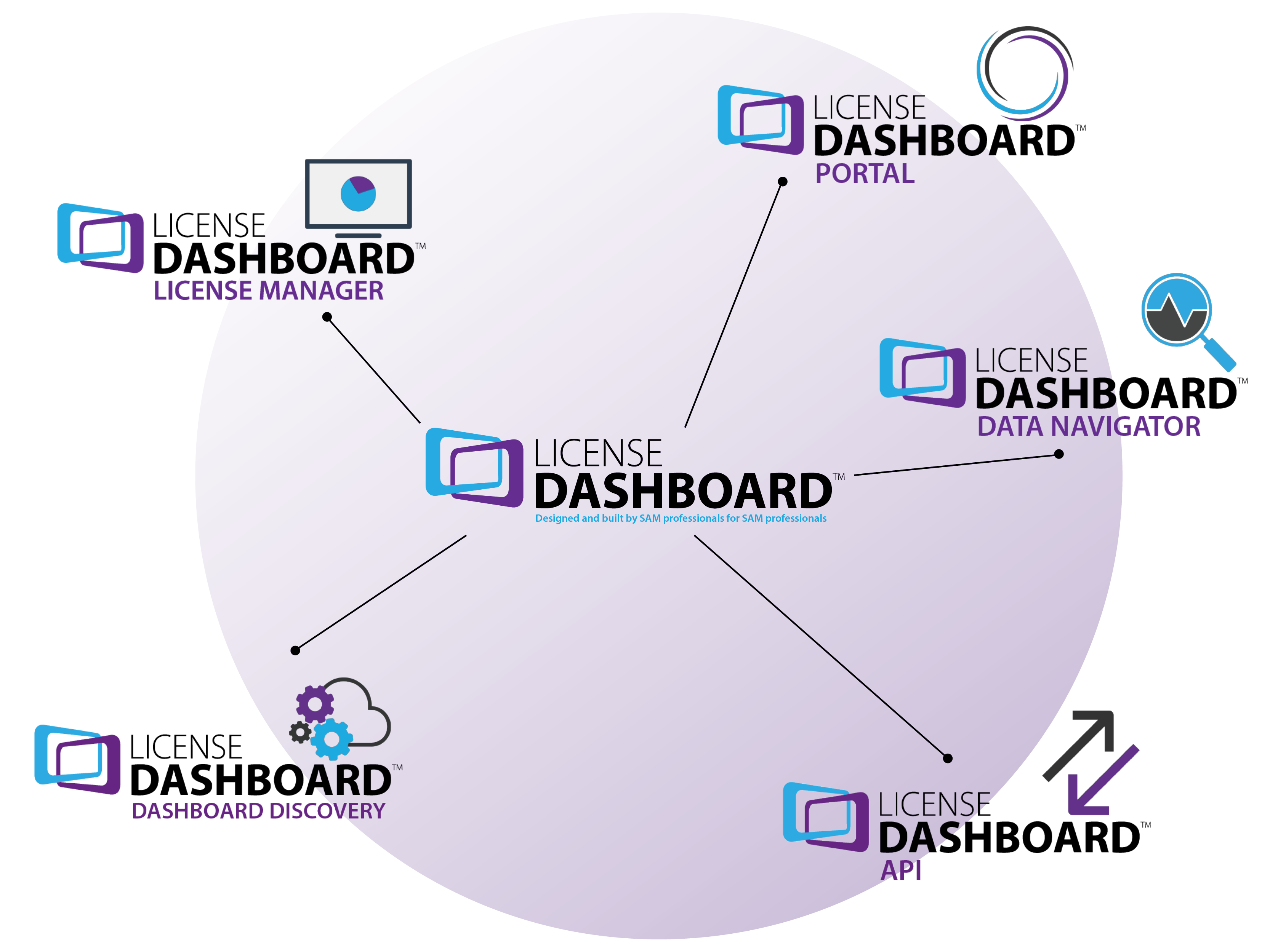 Software Asset Management Products - License Dashboard