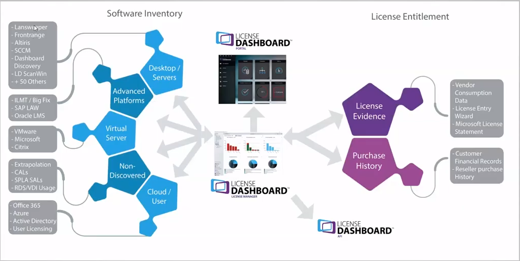 License Dashboard & Lansweeper - ITAM Partnership